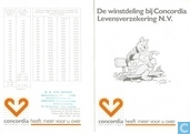 Divers - Concordia Verzekeringen - De winstdeling bij Concordia Levensverzekering N.V.