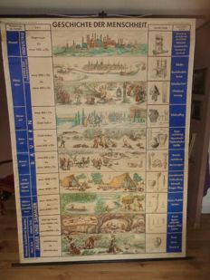 "Beautiful great old school poster / school map with the ""history of mankind"""