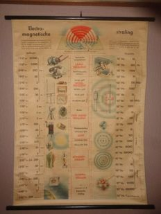 Old school poster/school map with explanation of 'Electro magnetism and Radiation'