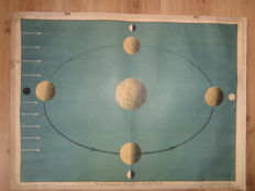 Three old school posters of Sun, Moon and Earth