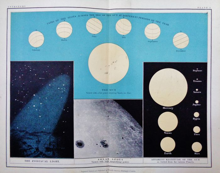Hemelse kaart; A. K. Johnston - Phaths of the Spots across the disc of the Sun at different periods of the Year - 1861-1880